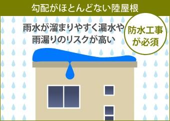 勾配がほとんどない陸屋根は雨水が溜まりやすく漏水や雨漏りのリスクが高い