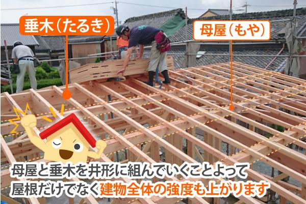 垂木と母屋を井形に組んで建物全体の強度を上げる