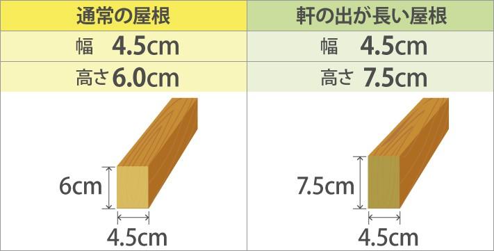 軽い屋根材、金属屋根やスレート屋根の場合の垂木の幅と高さ
