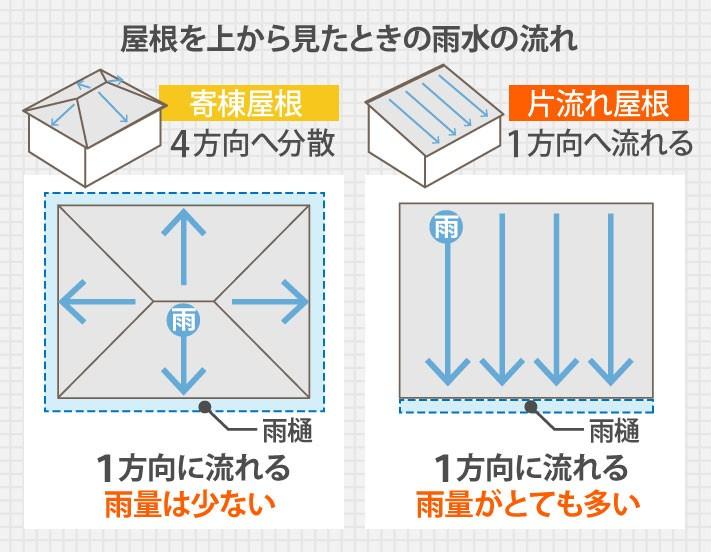 屋根を上から見た時の雨水の流れ、寄棟屋根と片流れ屋根の比較
