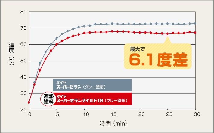断熱塗料ダイヤスーパーセランマイルドIRの効果(表面)